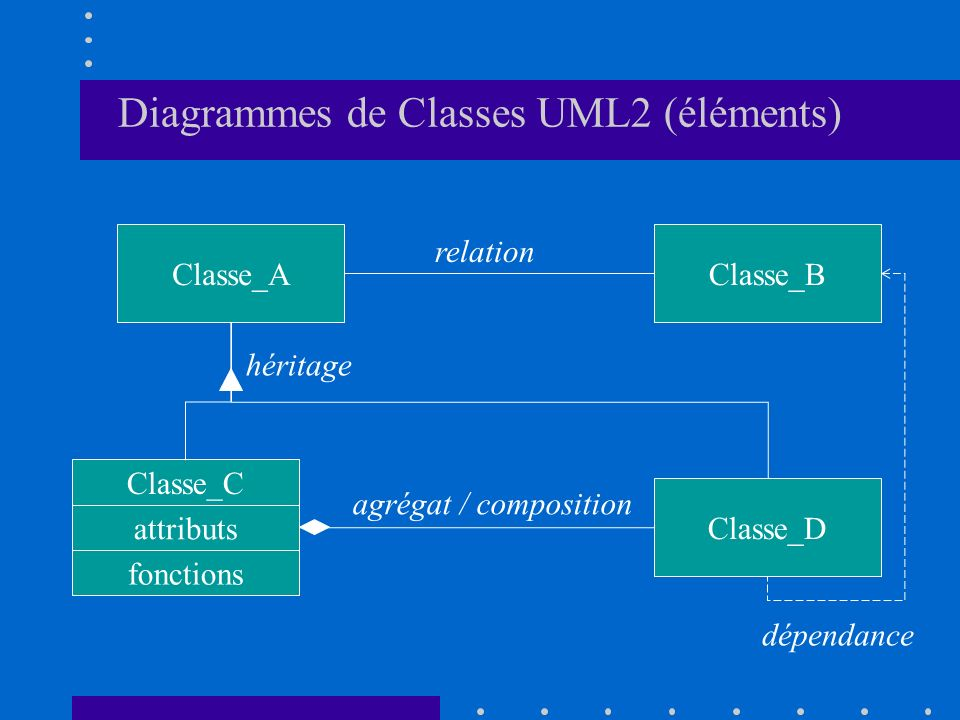 Diagrammes de Classes UML2 (éléments)