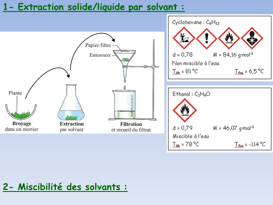 1- Extraction solide/liquide par solvant :