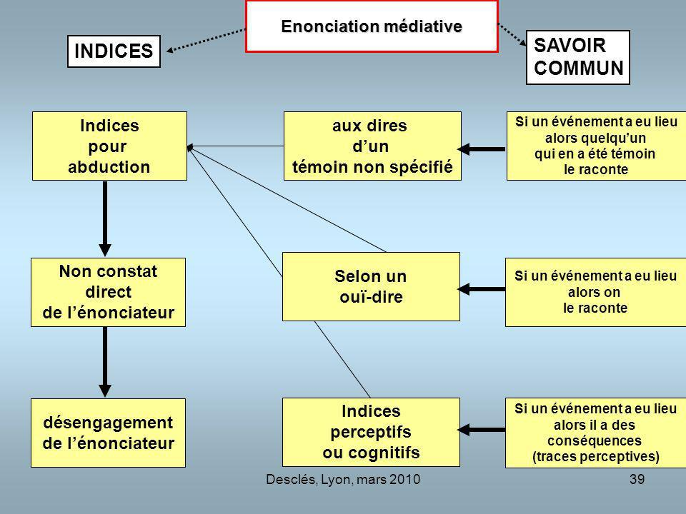SAVOIR INDICES COMMUN Enonciation médiative Indices pour abduction