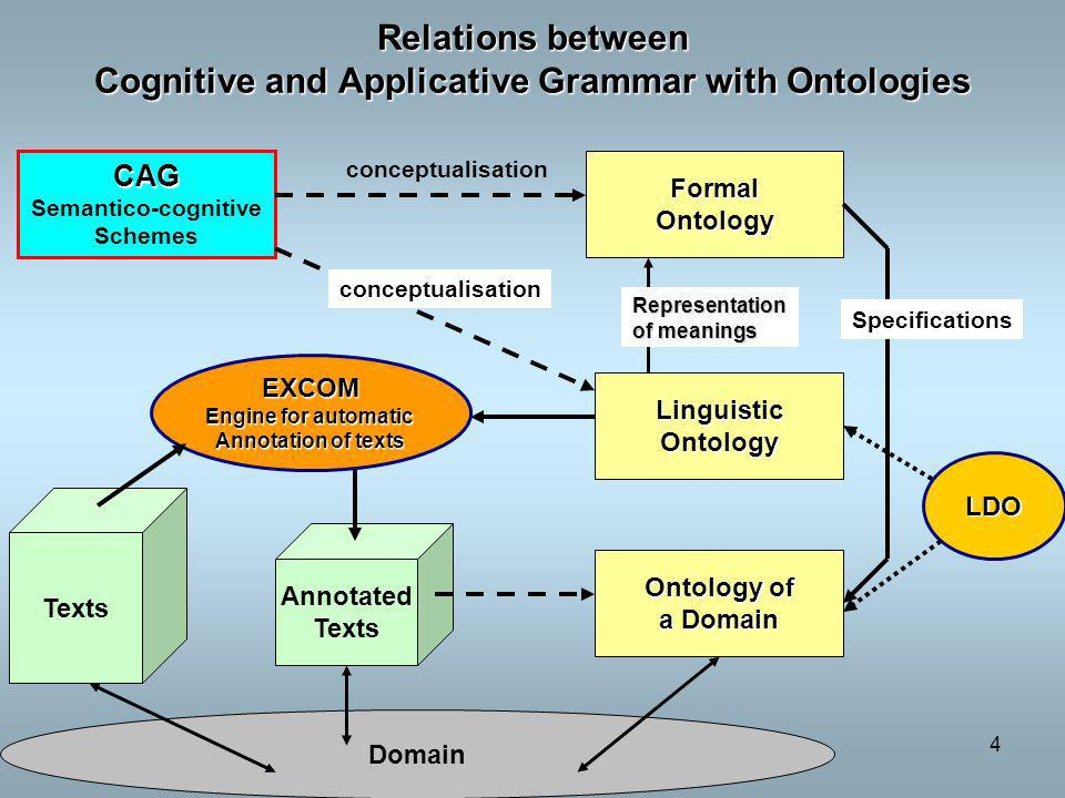 Relations between Cognitive and Applicative Grammar with Ontologies