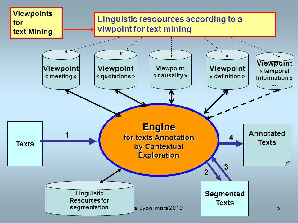 Engine Linguistic resoources according to a viwpoint for text mining