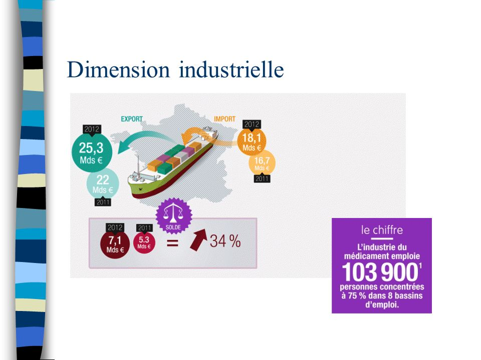 Dimension industrielle