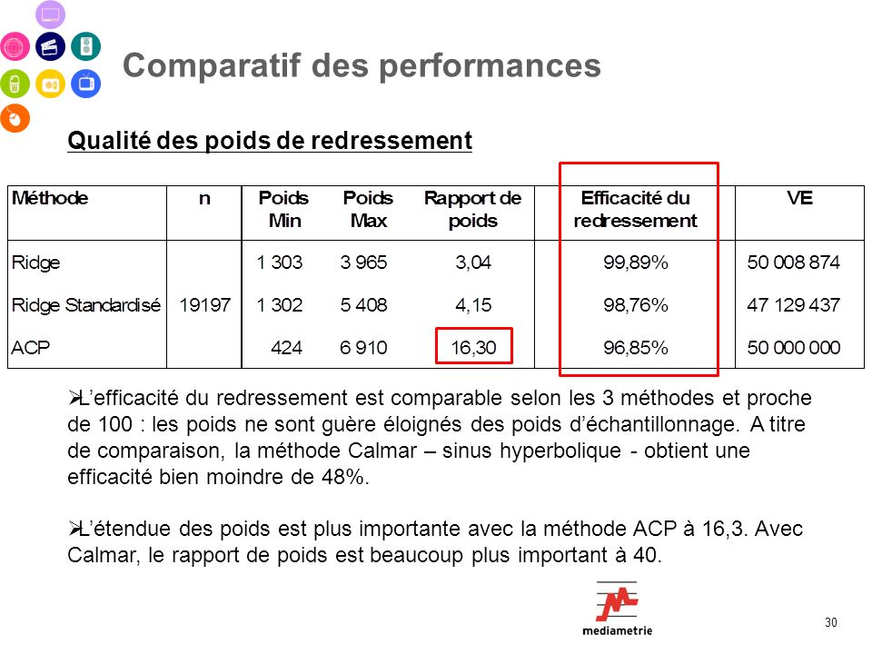 Comparatif des performances