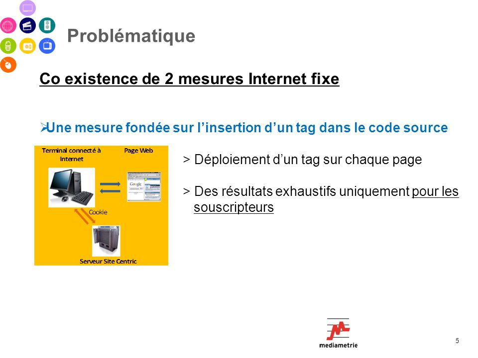 Problématique Co existence de 2 mesures Internet fixe