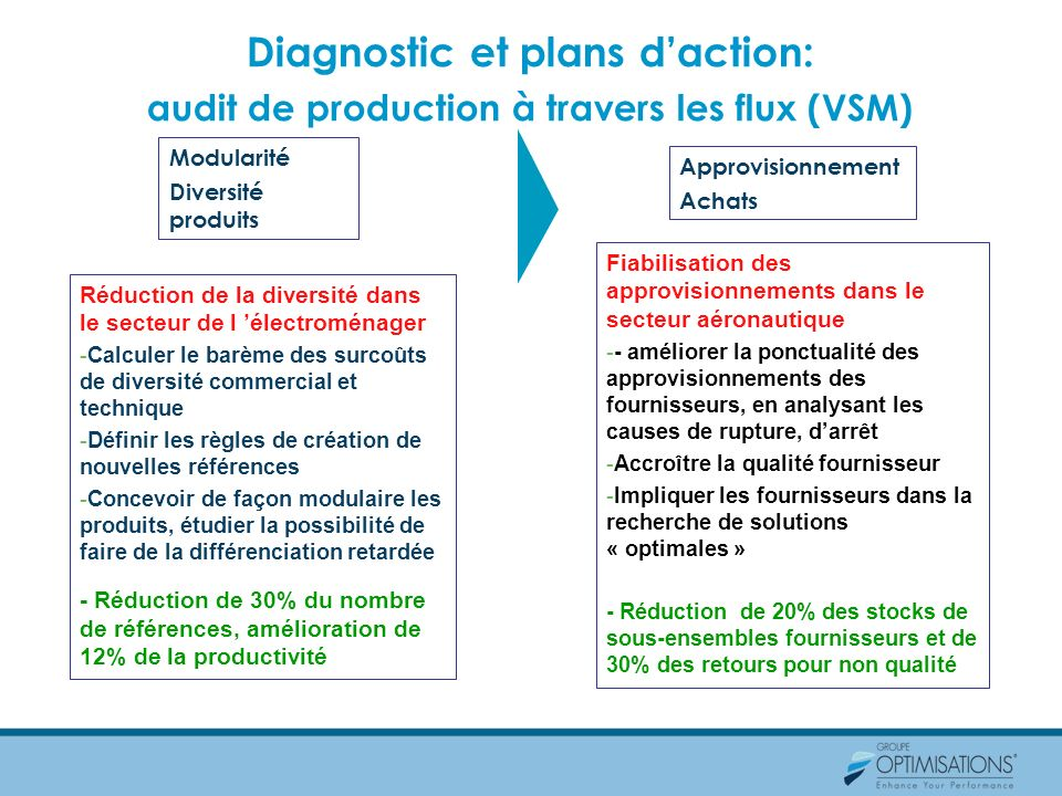 Diagnostic et plans d'action: