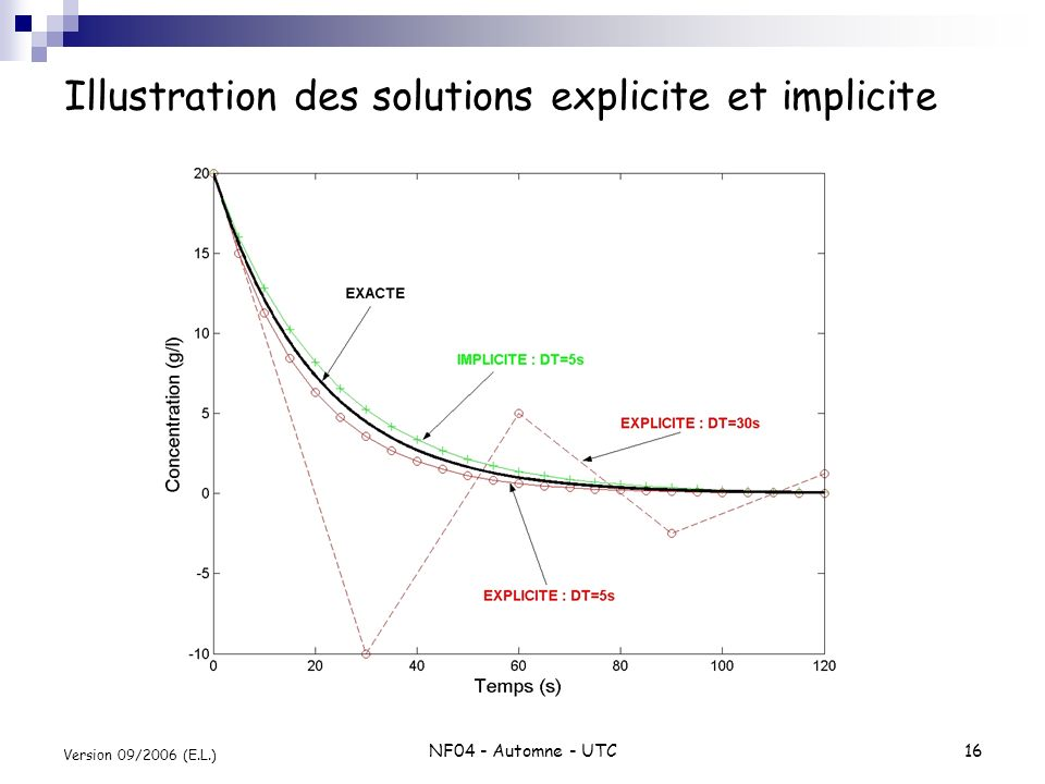 Illustration des solutions explicite et implicite