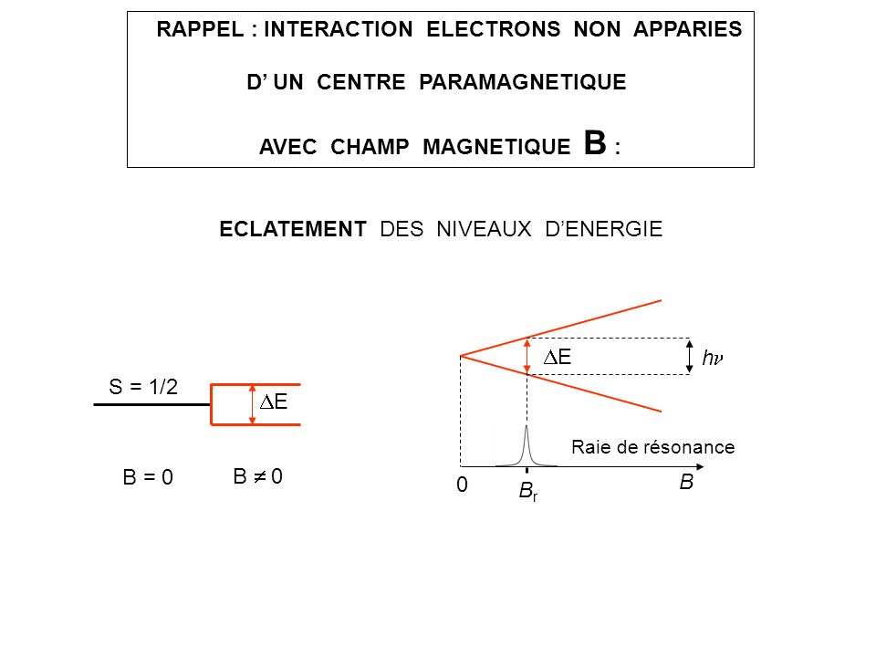 RAPPEL : INTERACTION ELECTRONS NON APPARIES