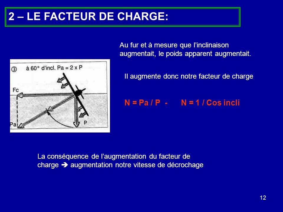 2 – LE FACTEUR DE CHARGE: N = Pa / P - N = 1 / Cos incli