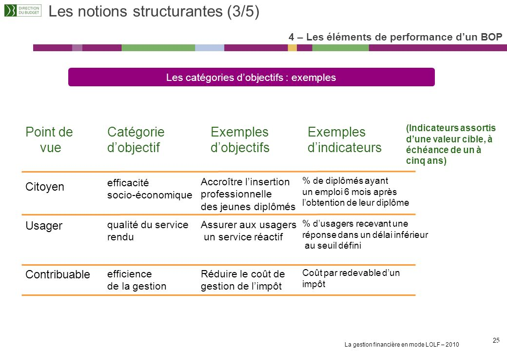 Les notions structurantes (3/5)