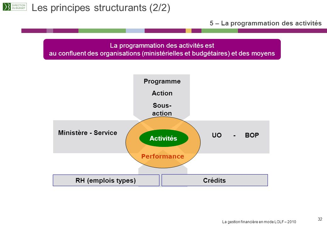 Les principes structurants (2/2)