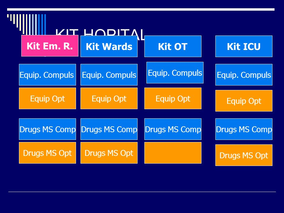 KIT HOPITAL Kit Em. R. Kit Wards Kit OT Kit ICU Equip. Compuls