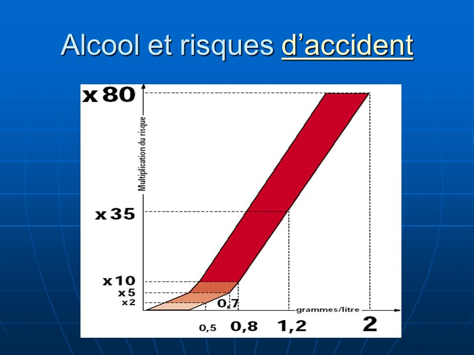 Alcool et risques d'accident