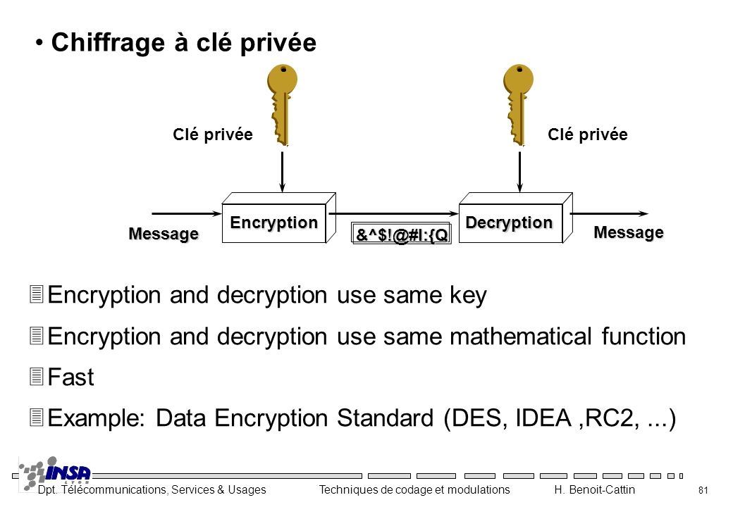 Chiffrage à clé privée Encryption and decryption use same key