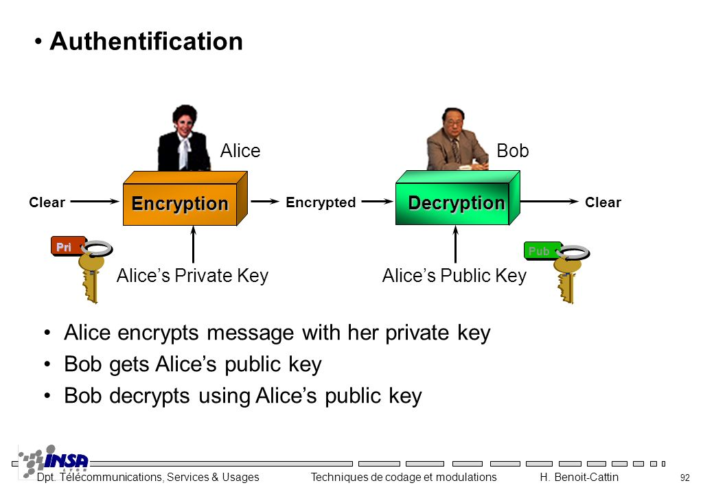 Authentification Alice encrypts message with her private key