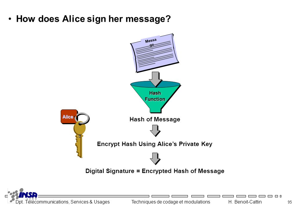 How does Alice sign her message