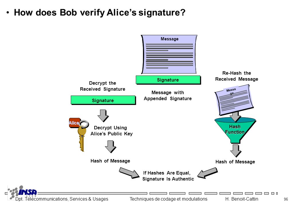 How does Bob verify Alice's signature