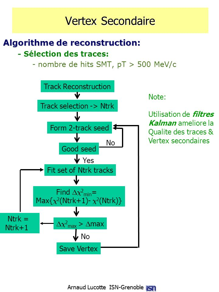 Vertex Secondaire Algorithme de reconstruction: