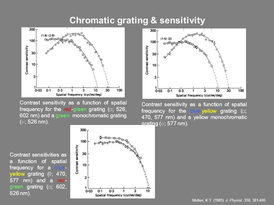 Chromatic grating & sensitivity