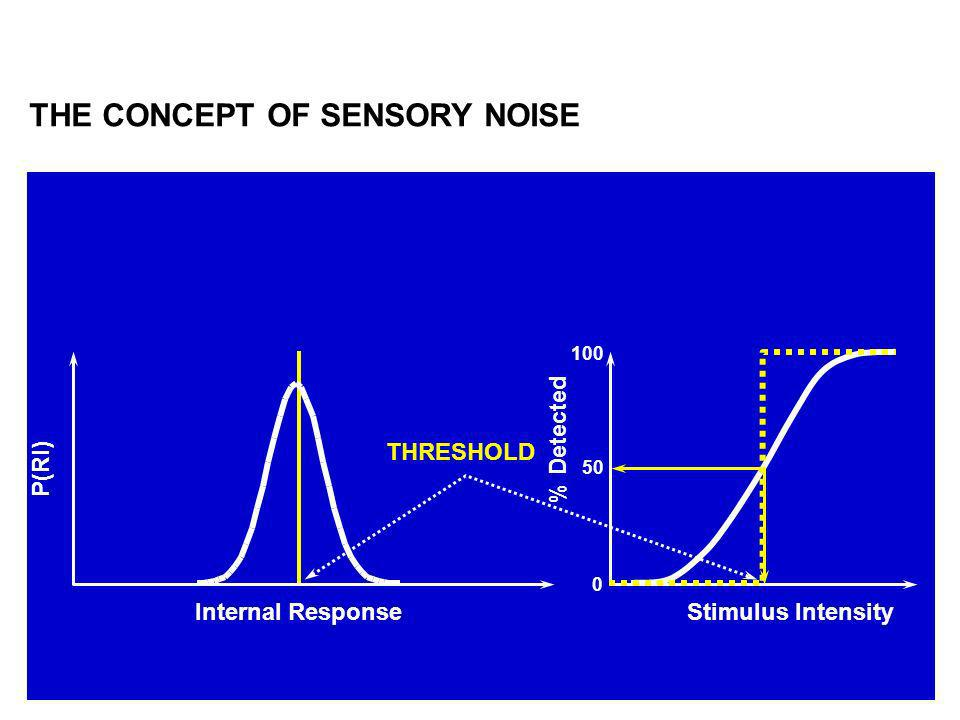 THE CONCEPT OF SENSORY NOISE
