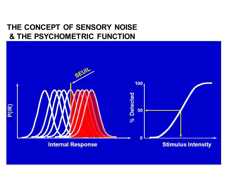 THE CONCEPT OF SENSORY NOISE & THE PSYCHOMETRIC FUNCTION