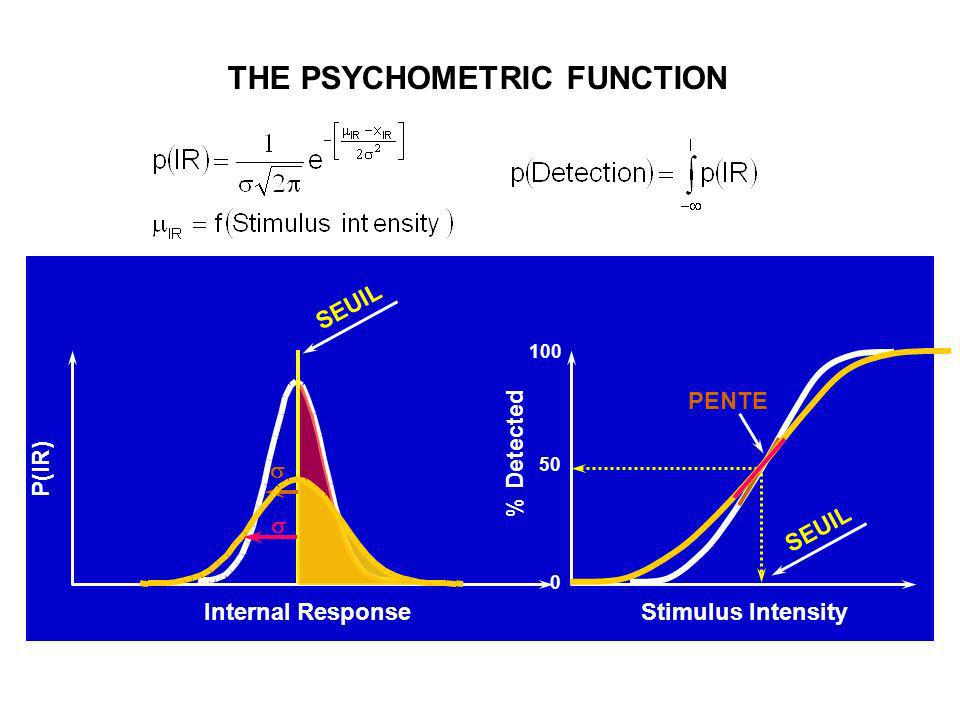 THE PSYCHOMETRIC FUNCTION