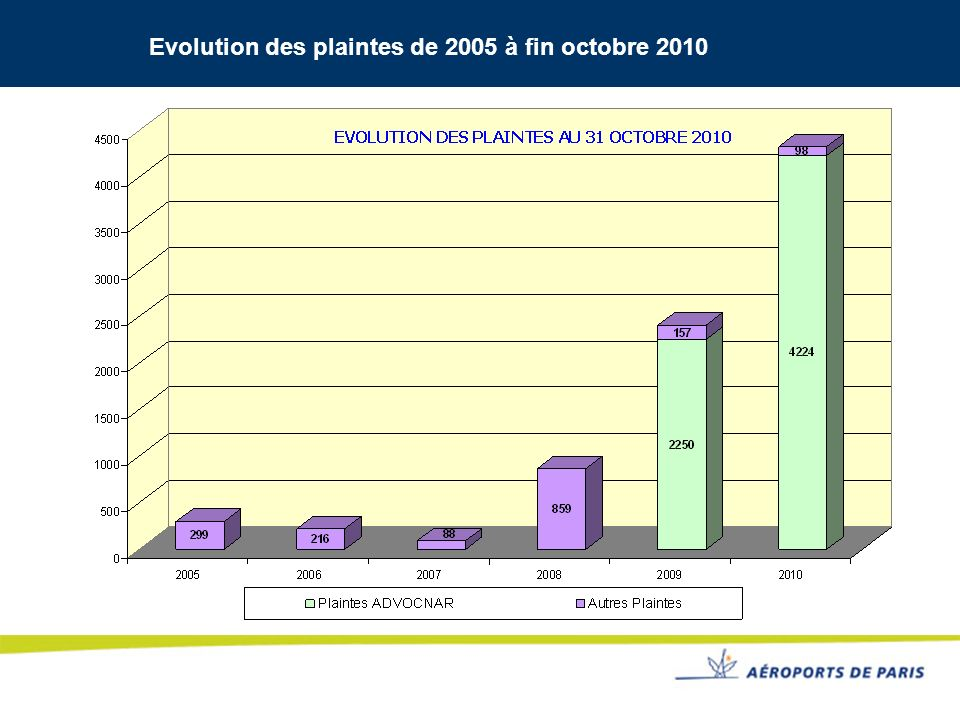 Evolution des plaintes de 2005 à fin octobre 2010
