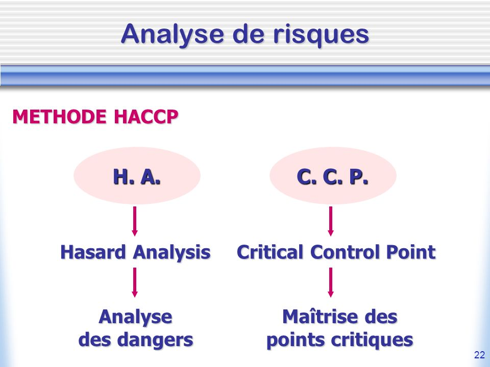 Analyse de risques H. A. C. C. P. METHODE HACCP Hasard Analysis