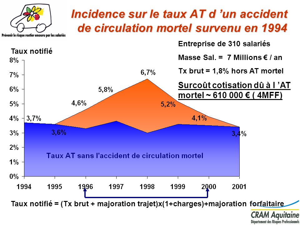 Incidence sur le taux AT d 'un accident de circulation mortel survenu en 1994
