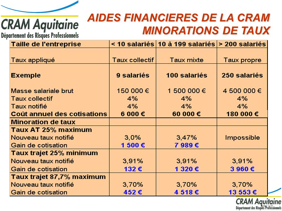 AIDES FINANCIERES DE LA CRAM MINORATIONS DE TAUX