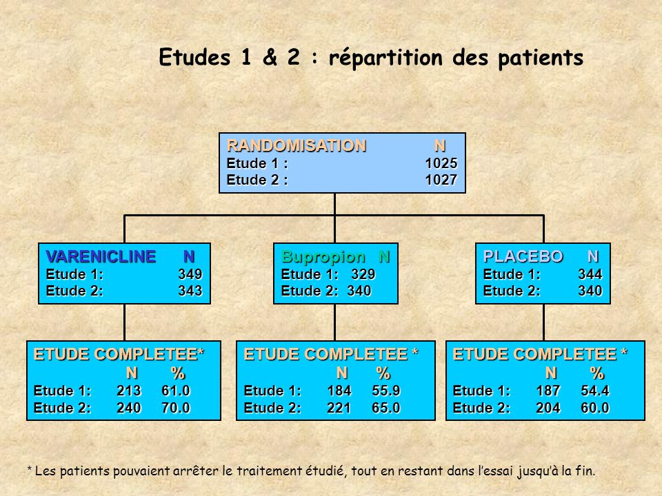 Etudes 1 & 2 : répartition des patients