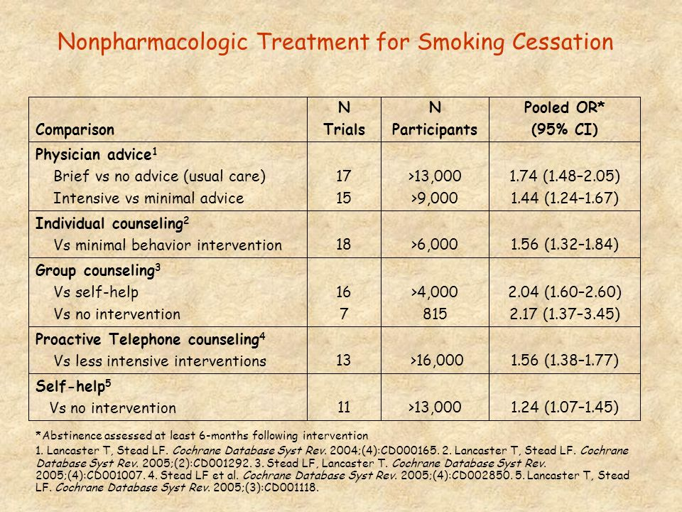 Nonpharmacologic Treatment for Smoking Cessation
