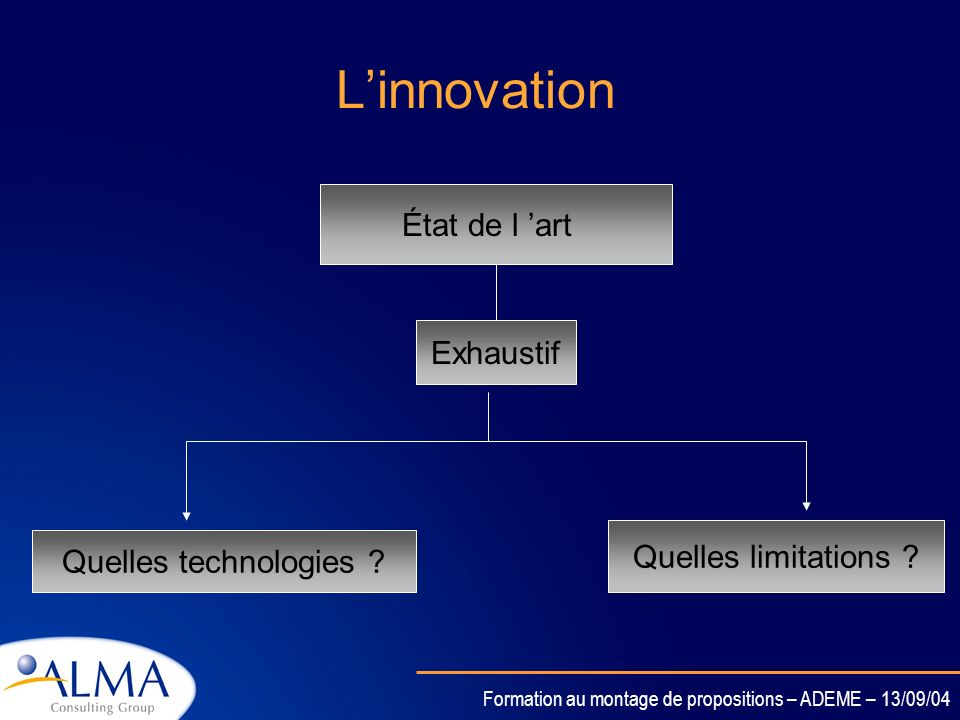 L'innovation État de l 'art Exhaustif Quelles limitations