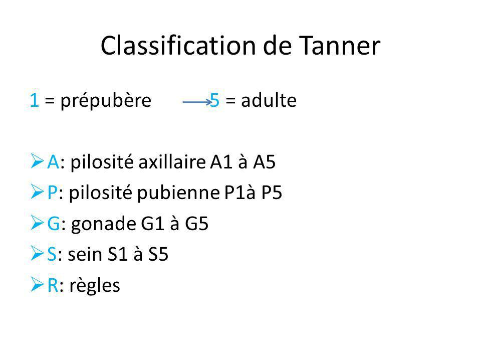 Classification de Tanner