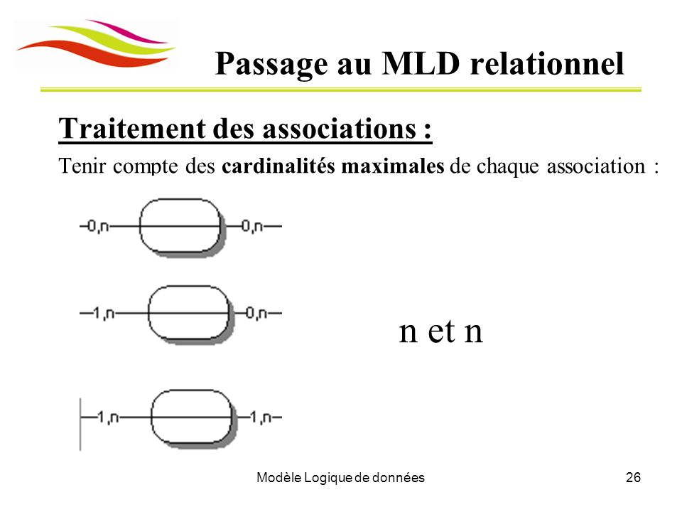 Passage au MLD relationnel