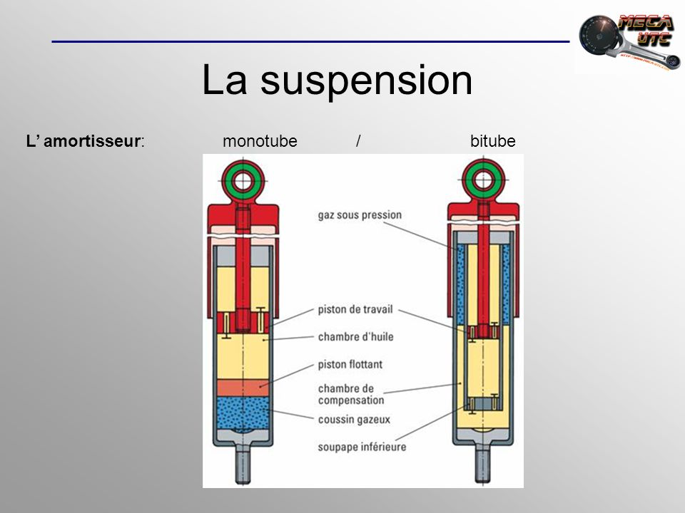 La suspension L' amortisseur: monotube / bitube