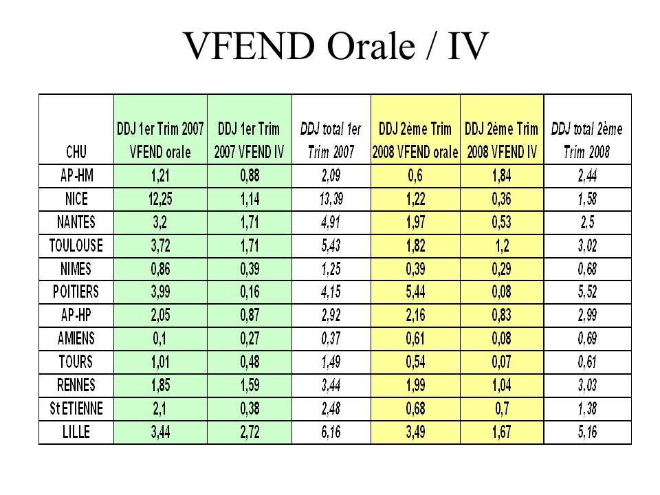 VFEND Orale / IV