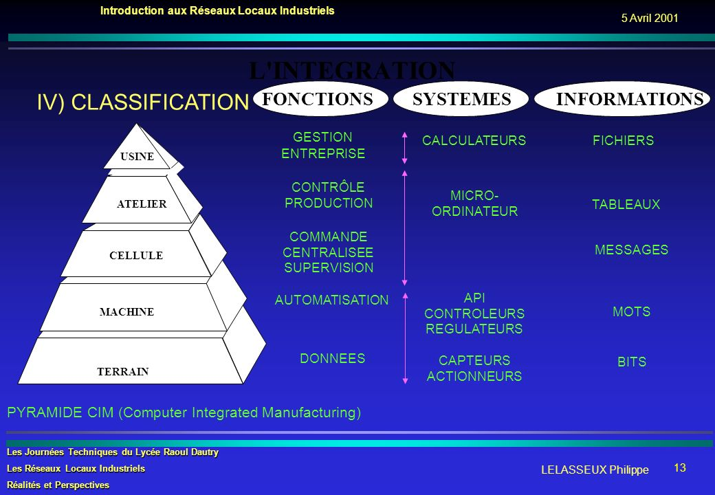 L INTEGRATION IV) CLASSIFICATION FONCTIONS SYSTEMES INFORMATIONS