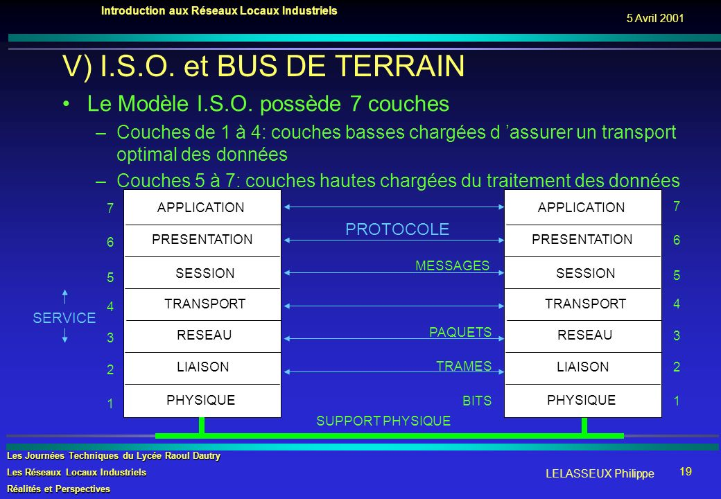 V) I.S.O. et BUS DE TERRAIN Le Modèle I.S.O. possède 7 couches