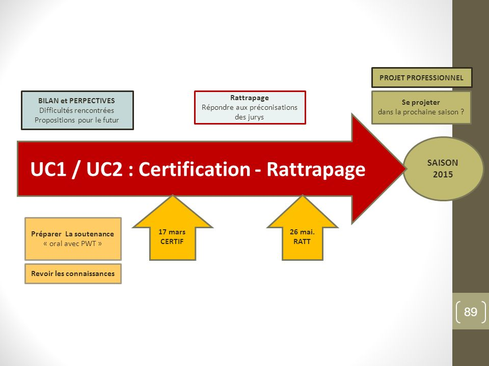 UC1 / UC2 : Certification - Rattrapage