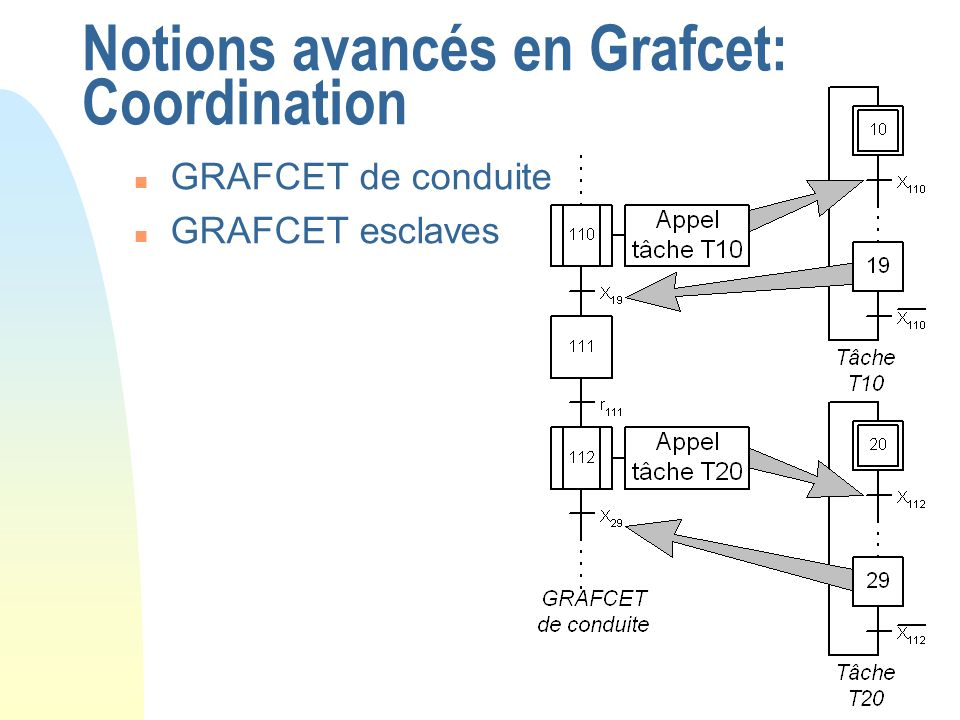Notions avancés en Grafcet: Coordination