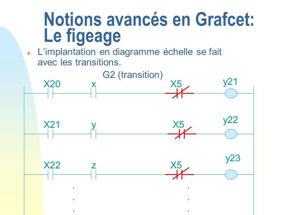 Notions avancés en Grafcet: Le figeage