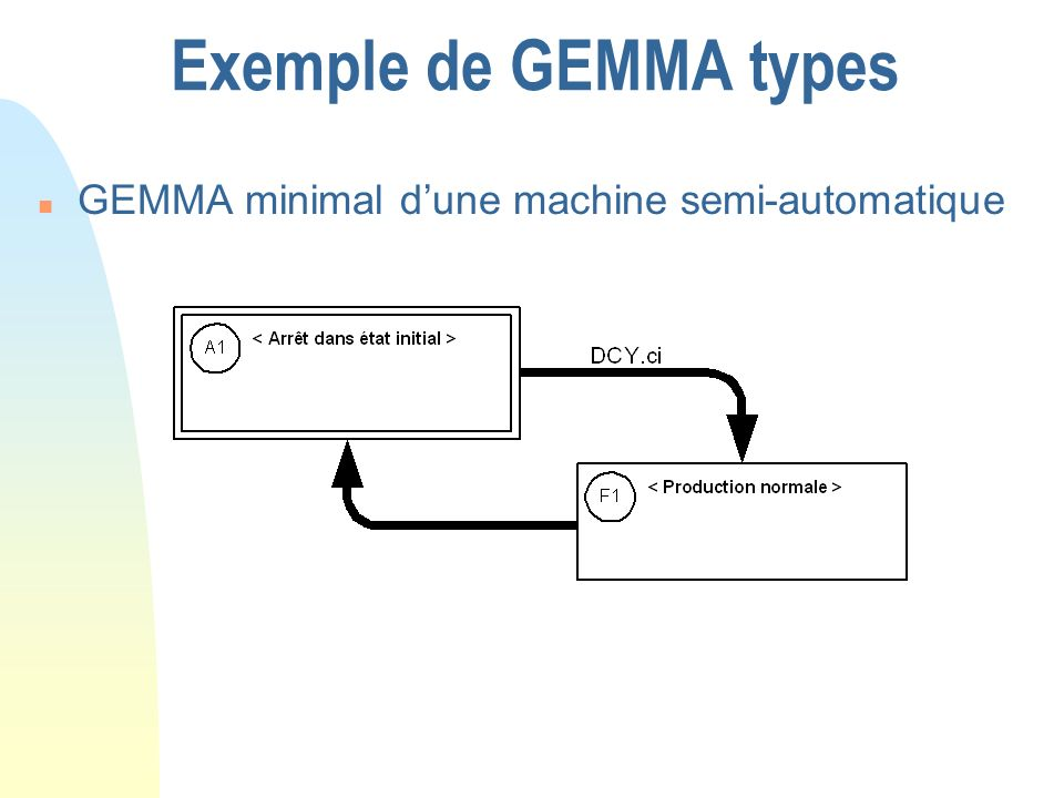 Exemple de GEMMA types GEMMA minimal d'une machine semi-automatique