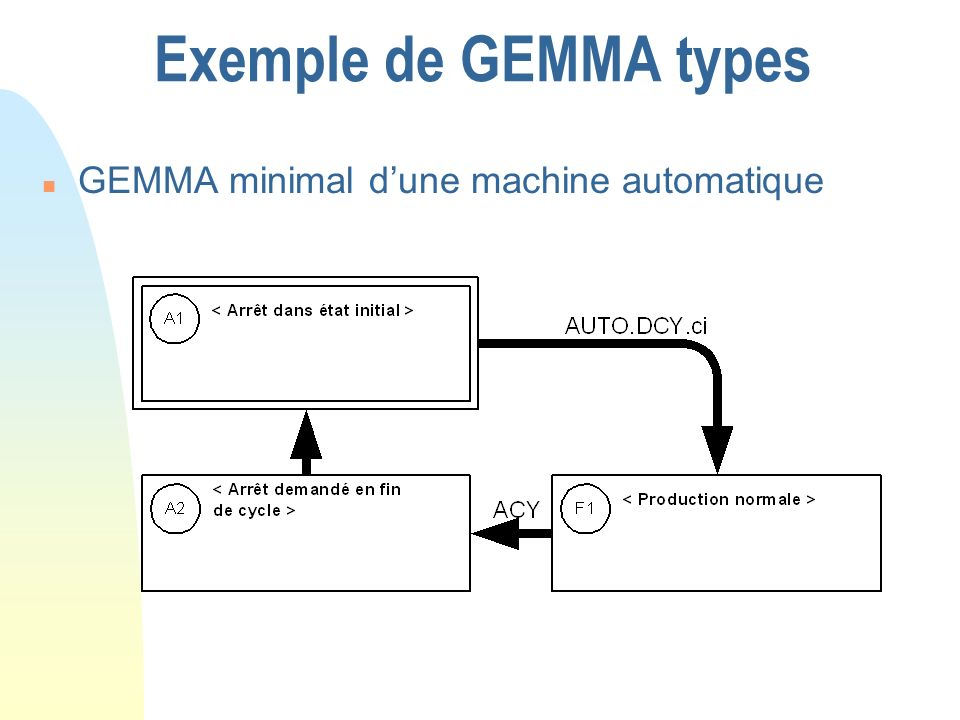 Exemple de GEMMA types GEMMA minimal d'une machine automatique