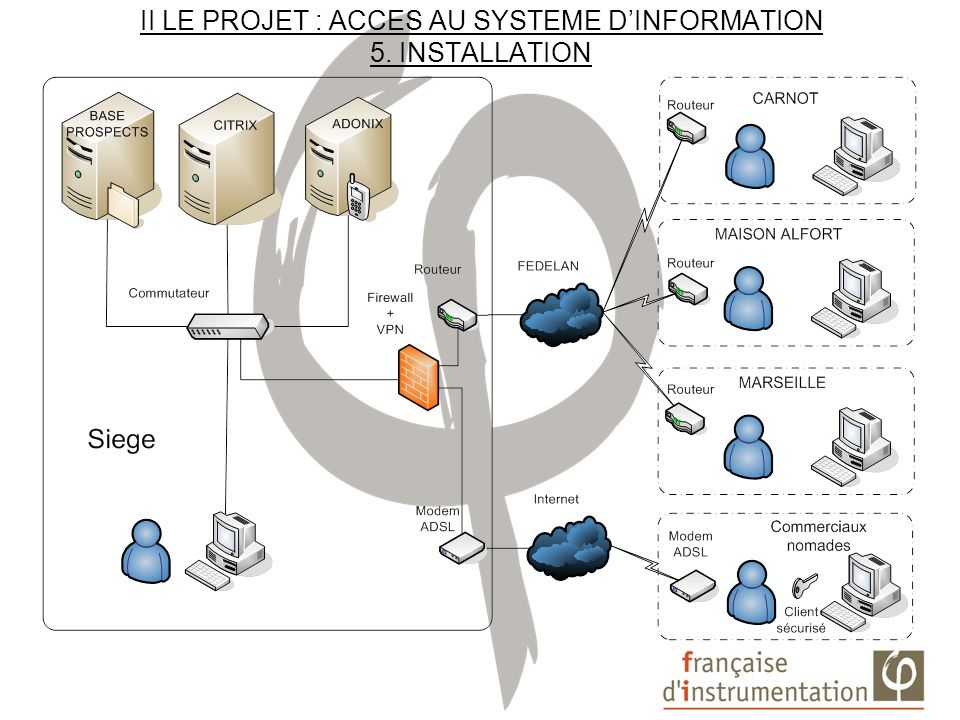 II LE PROJET : ACCES AU SYSTEME D'INFORMATION 5. INSTALLATION