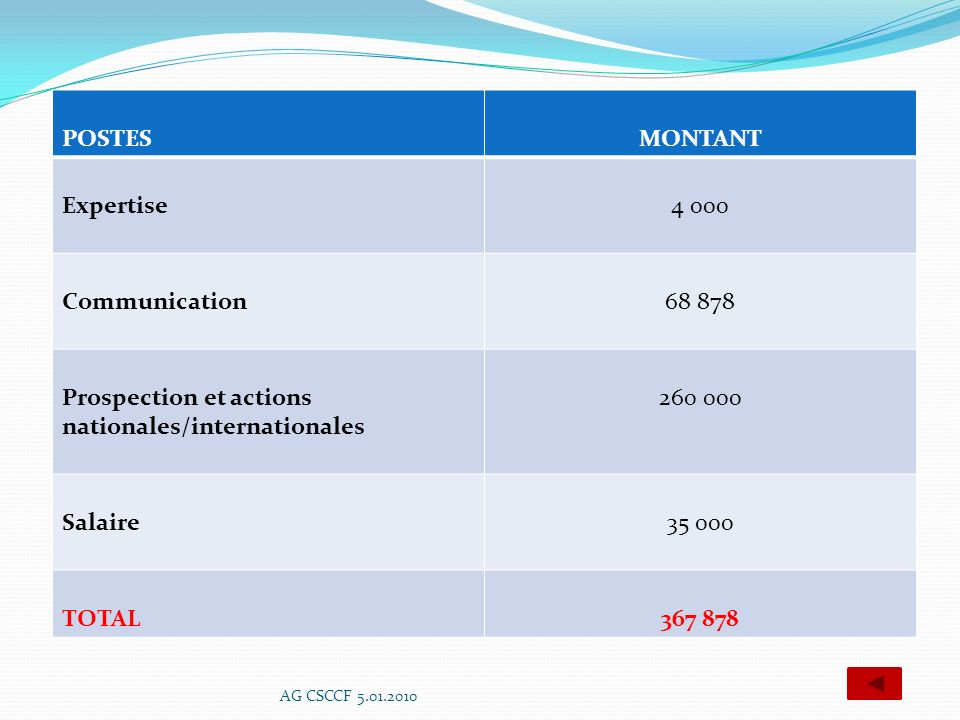 Prospection et actions nationales/internationales 260 000