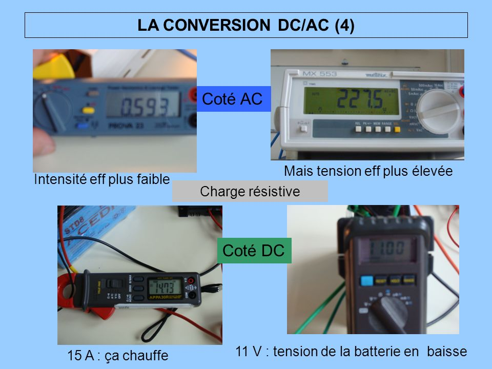 LA CONVERSION DC/AC (4) Coté AC Coté DC Mais tension eff plus élevée