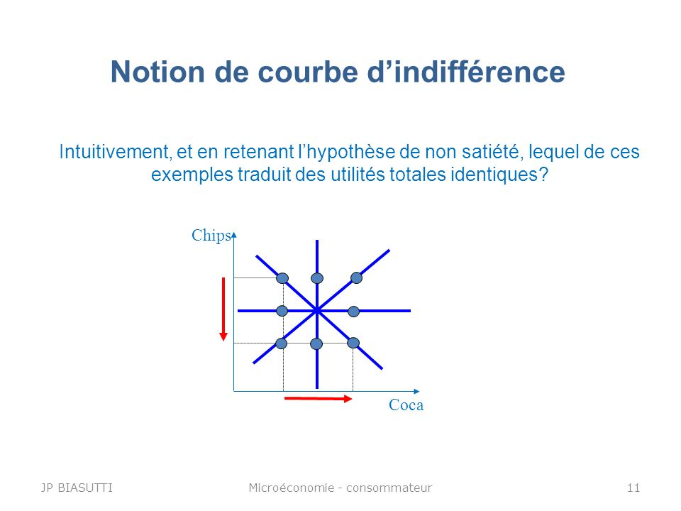 Notion de courbe d'indifférence