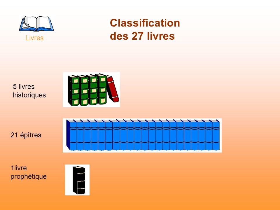 Classification des 27 livres
