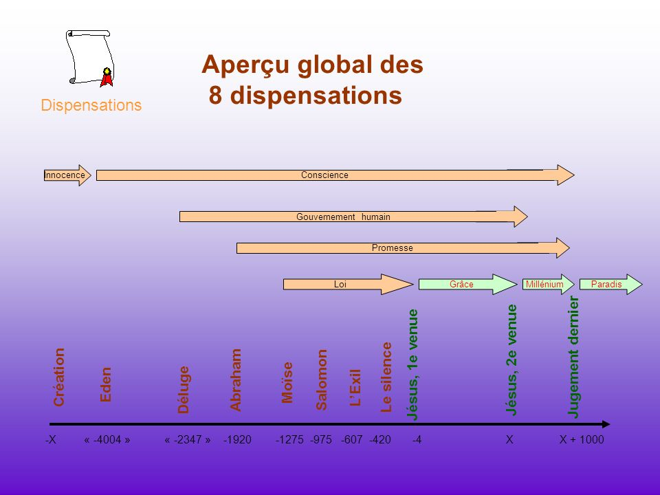 Aperçu global des 8 dispensations