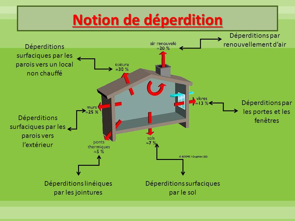 Notion de déperdition Déperditions par renouvellement d'air
